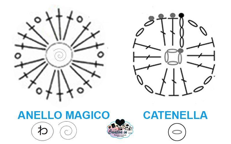 cerchio magico uncinetto